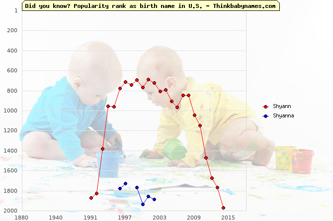 Top 2000 baby names ranking of Shyann, Shyanna in U.S.