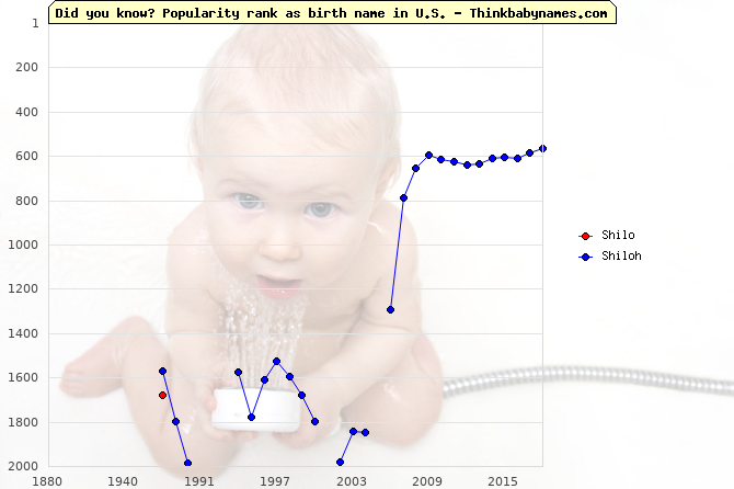 Top 2000 baby names ranking of Shilo, Shiloh in U.S.