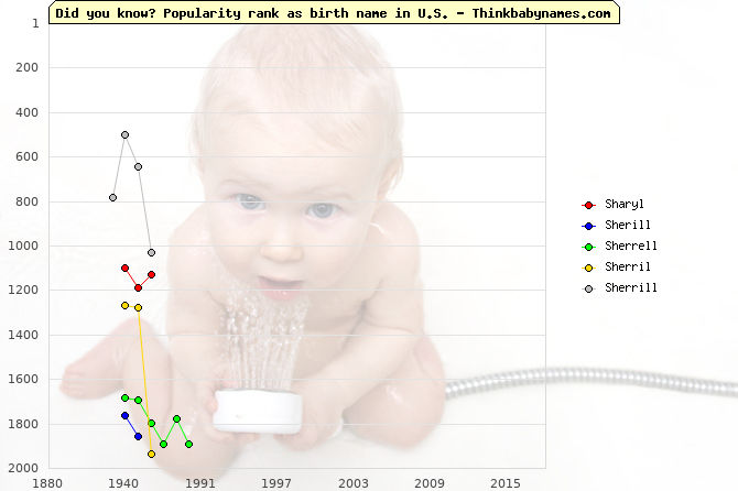 Top 2000 baby names ranking of Sharyl, Sherill, Sherrell, Sherril, Sherrill in U.S.