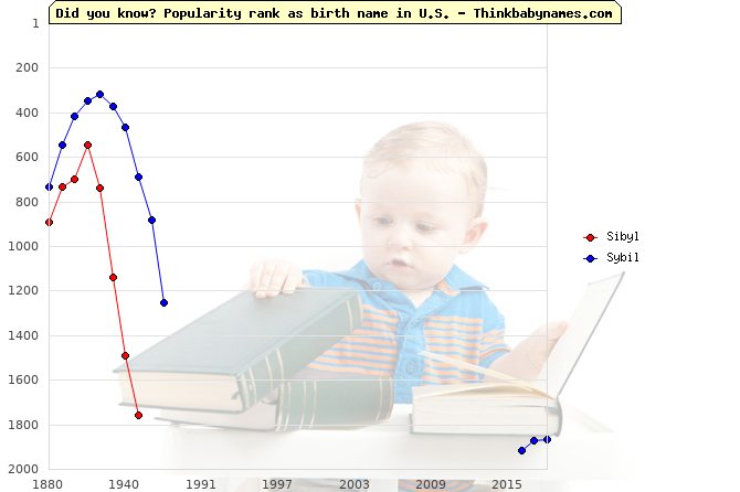 Top 2000 baby names ranking of Sibyl, Sybil in U.S.