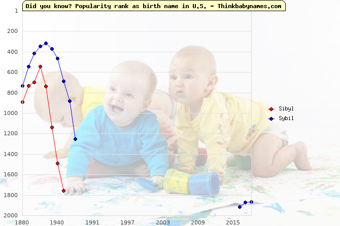 Top 1000 baby names ranking of Sibyl, Sybil in U.S.
