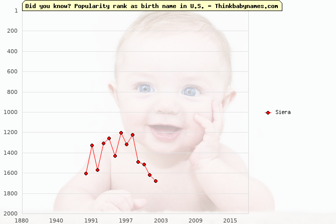Top 2000 baby names ranking of Siera name in U.S.
