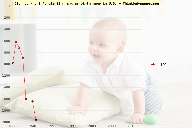 Top 2000 baby names ranking of Signe name in U.S.
