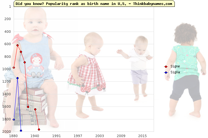 Top 2000 baby names ranking of Signe, Signa in U.S.