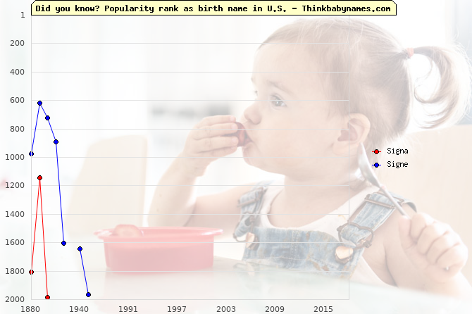 Top 2000 baby names ranking of Signa, Signe in U.S.