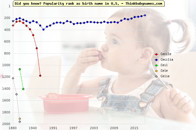 Top 2000 baby names ranking of Cecile, Cecilia, Ceil, Cele, Celie in U.S.