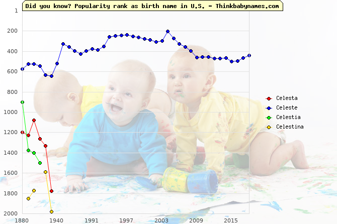 Top 2000 baby names ranking of Celesta, Celeste, Celestia, Celestina in U.S.