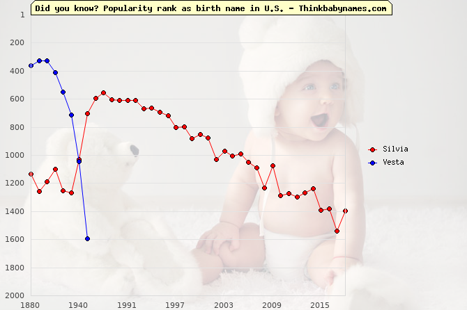 Top 1000 baby names ranking of Silvia, Vesta in U.S.