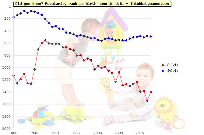 Top 2000 baby names ranking of Silvia, Sylvia in U.S.