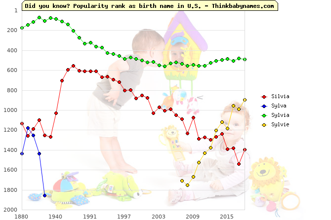 Top 2000 baby names ranking of Silvia, Sylva, Sylvia, Sylvie in U.S.