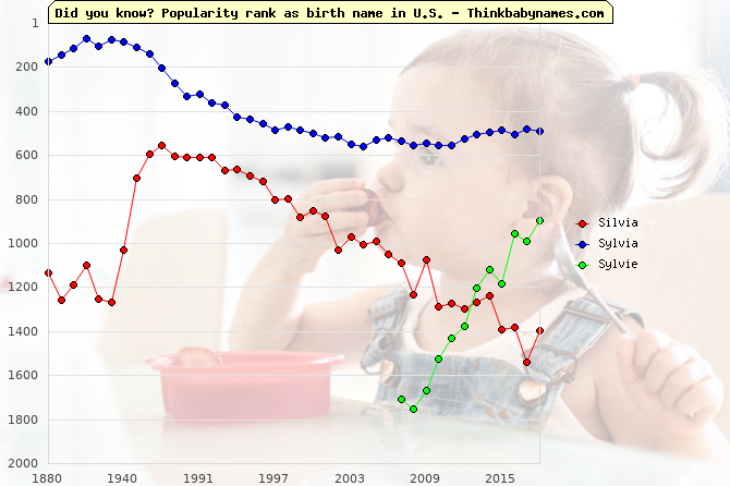 Top 2000 baby names ranking of Silvia, Sylvia, Sylvie in U.S.