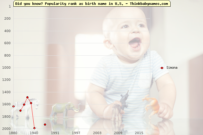 Top 2000 baby names ranking of Simona name in U.S.