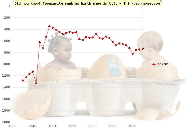 Top 1000 baby names ranking of Simone name in U.S.