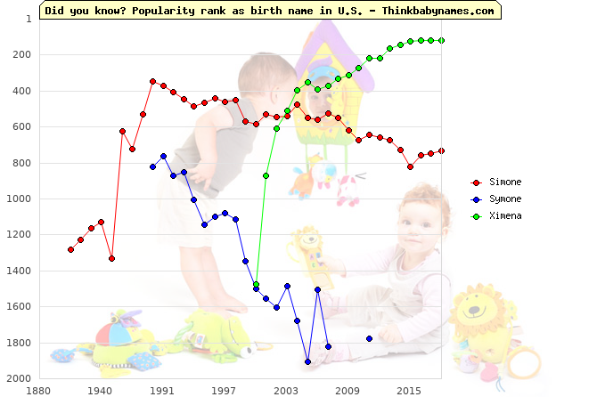 Top 1000 baby names ranking of Simone, Symone, Ximena in U.S.