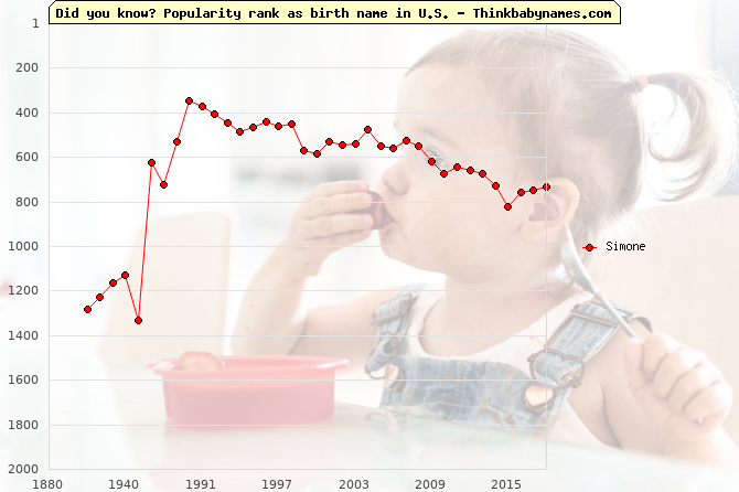 Top 2000 baby names ranking of Simone in U.S.