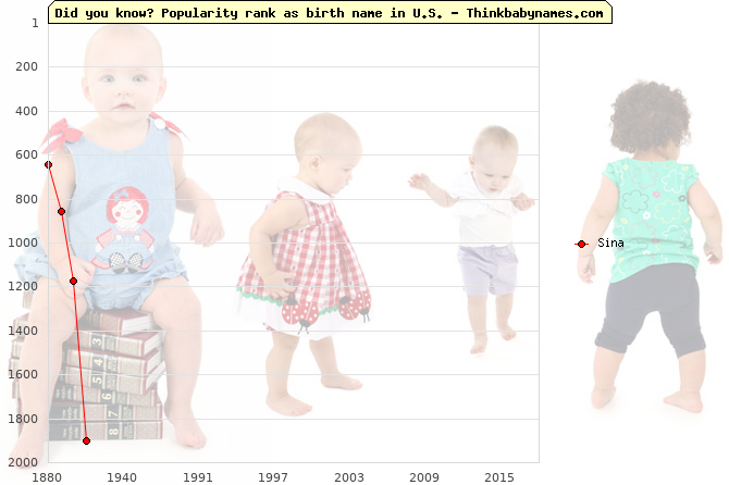 Top 2000 baby names ranking of Sina name in U.S.