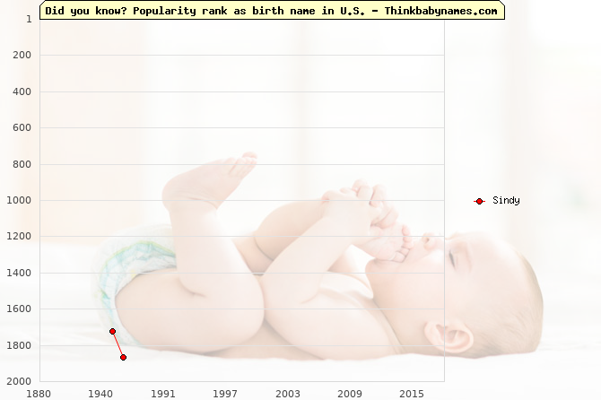 Top 2000 baby names ranking of Sindy name in U.S.