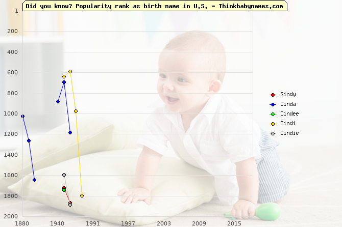 Top 2000 baby names ranking of Sindy, Cinda, Cindee, Cindi, Cindie in U.S.