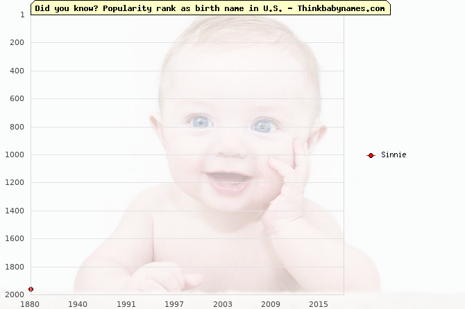 Top 2000 baby names ranking of Sinnie name in U.S.