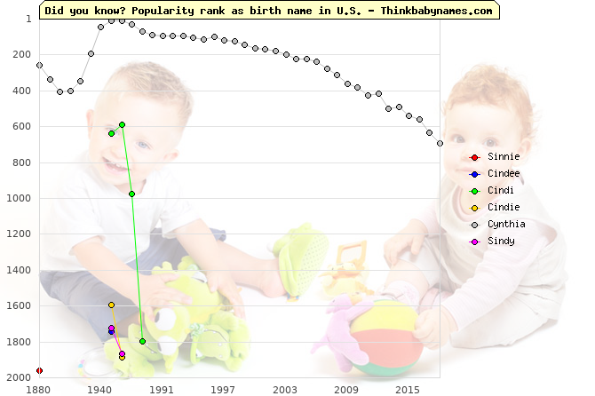 Top 2000 baby names ranking of Sinnie, Cindee, Cindi, Cindie, Cynthia, Sindy in U.S.