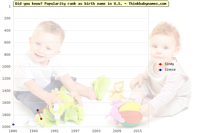 Top 2000 baby names ranking of Sindy, Sinnie in U.S.