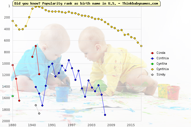Top 2000 baby names ranking of Cinda, Cinthia, Cyntha, Cynthia, Sindy in U.S.