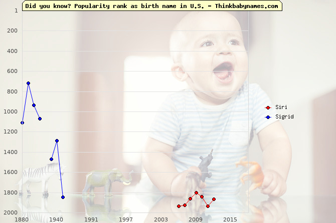 Top 2000 baby names ranking of Siri, Sigrid in U.S.