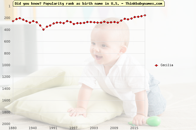 Top 1000 baby names ranking of Cecilia in U.S.