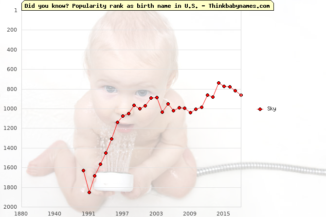 Top 2000 baby names ranking of Sky name in U.S.