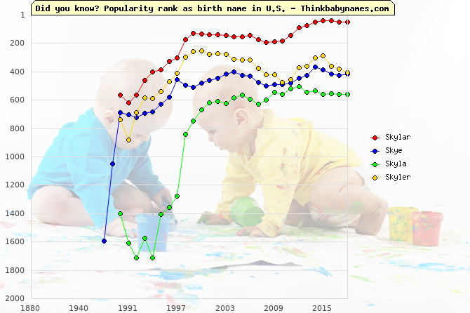 Top 2000 baby names ranking of Skylar, Skye, Skyla, Skyler in U.S.