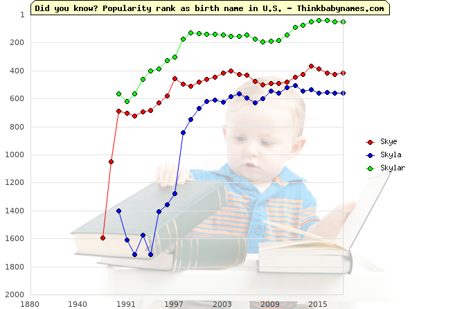 Top 2000 baby names ranking of Skye, Skyla, Skylar in U.S.
