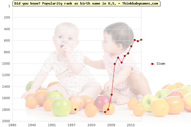 Top 2000 baby names ranking of Sloan name in U.S.