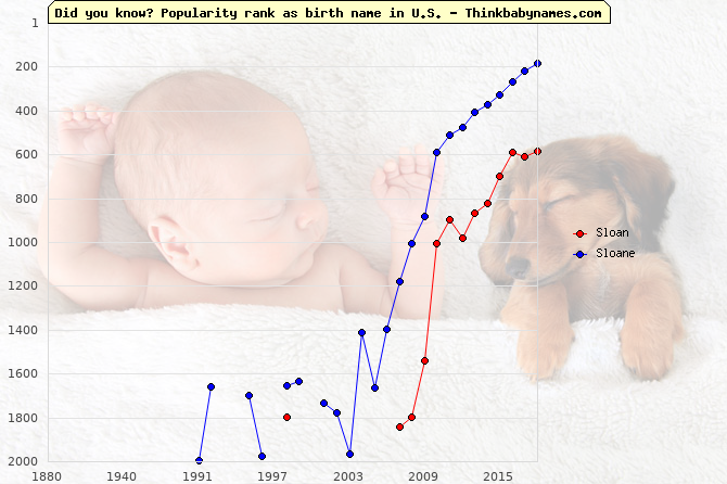 Top 2000 baby names ranking of Sloan, Sloane in U.S.