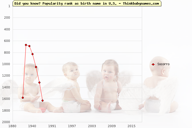 Top 2000 baby names ranking of Socorro in U.S.