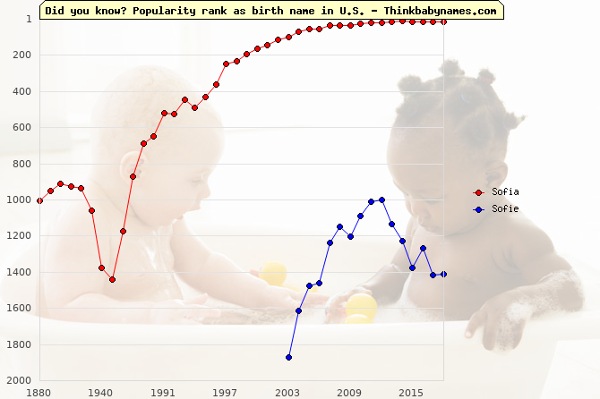 Top 2000 baby names ranking of Sofia, Sofie in U.S.