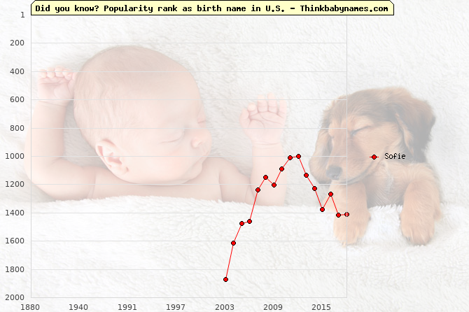 Top 1000 baby names ranking of Sofie name in U.S.