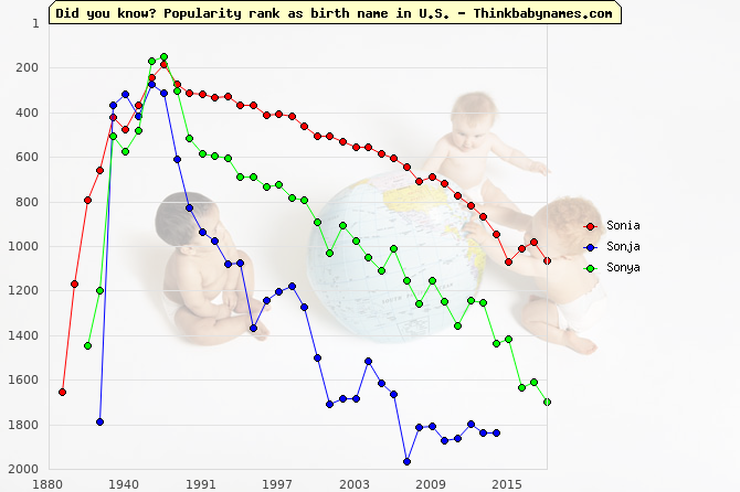 Top 2000 baby names ranking of Sonia, Sonja, Sonya in U.S.