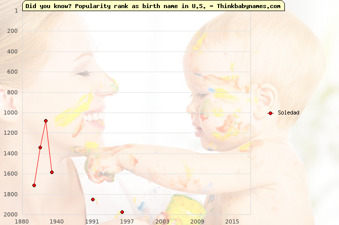 Top 2000 baby names ranking of Soledad name in U.S.