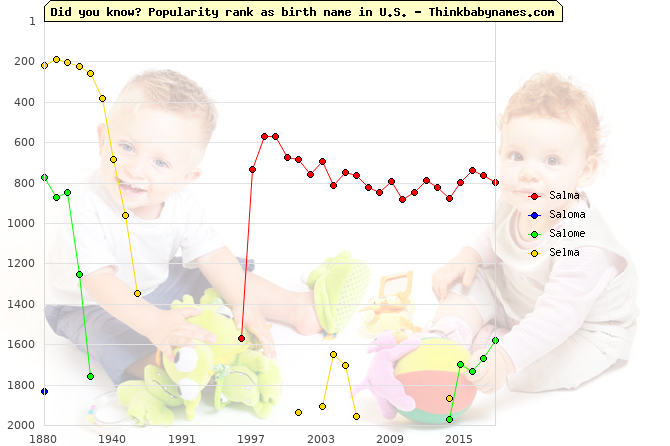Top 2000 baby names ranking of Salma, Saloma, Salome, Selma in U.S.