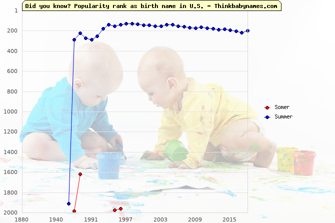 Top 2000 baby names ranking of Somer, Summer in U.S.