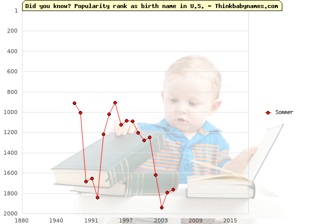 Top 2000 baby names ranking of Sommer in U.S.