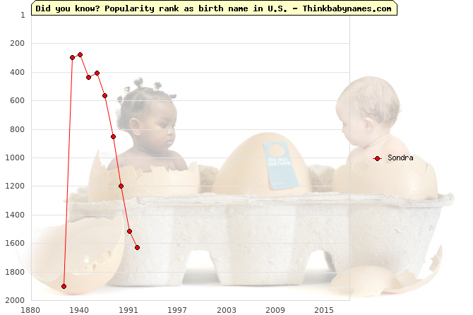 Top 2000 baby names ranking of Sondra name in U.S.