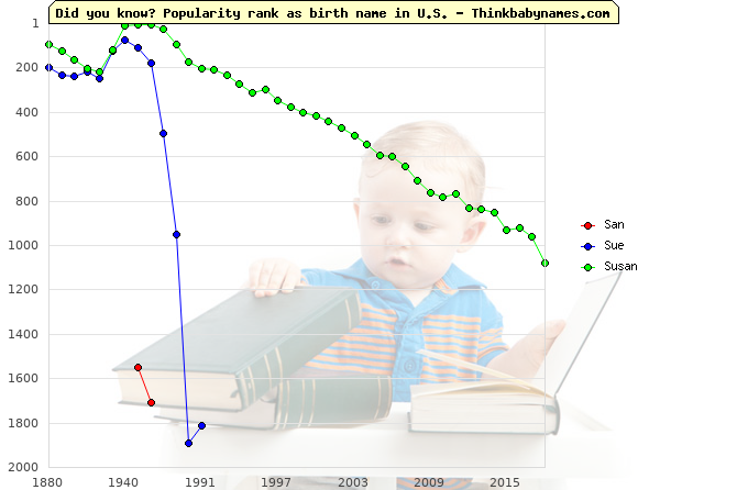 Top 2000 baby names ranking of San, Sue, Susan in U.S.