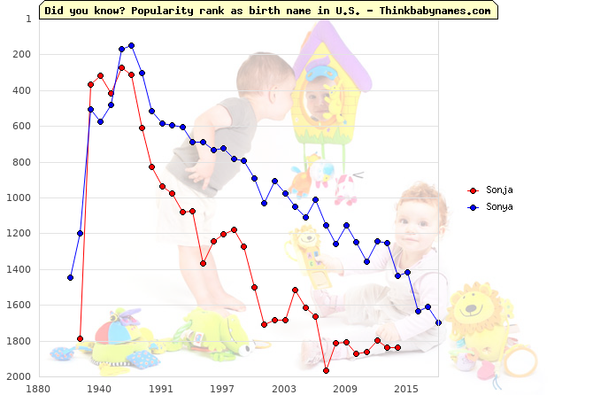 Top 2000 baby names ranking of So- names: Sonja, Sonya