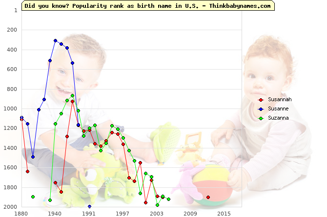 Top 2000 baby names ranking of Susannah, Susanne, Suzanna in U.S.