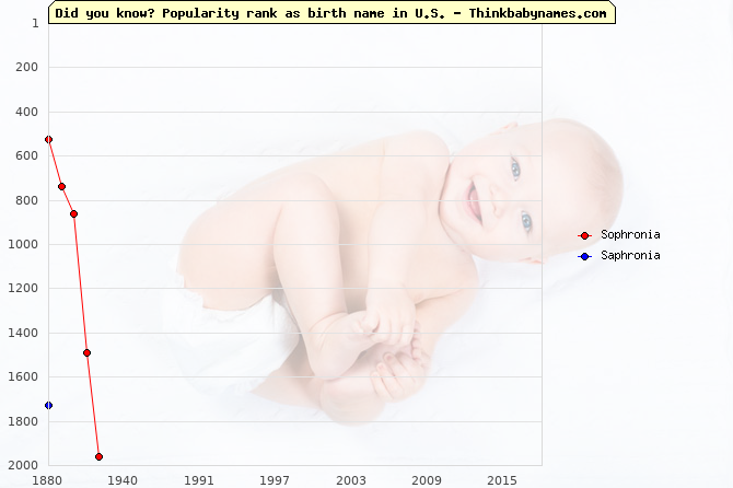 Top 2000 baby names ranking of Sophronia, Saphronia in U.S.