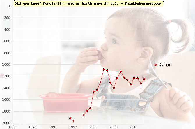 Top 2000 baby names ranking of Soraya name in U.S.