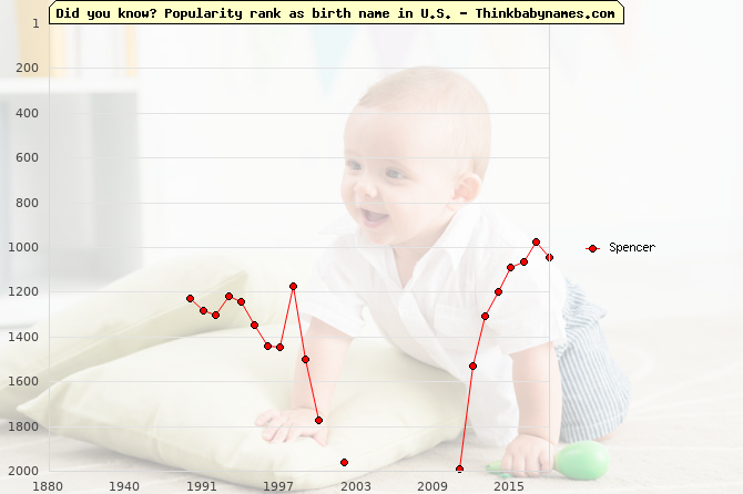 Top 2000 baby names ranking of Spencer in U.S.