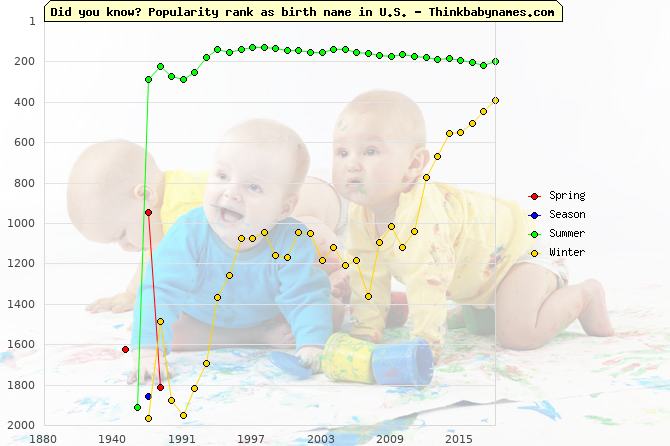 Top 2000 baby names ranking of Spring, Season, Summer, Winter in U.S.