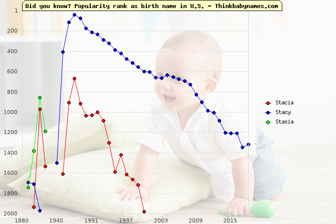 Top 2000 baby names ranking of Stacia, Stacy, Stasia in U.S.